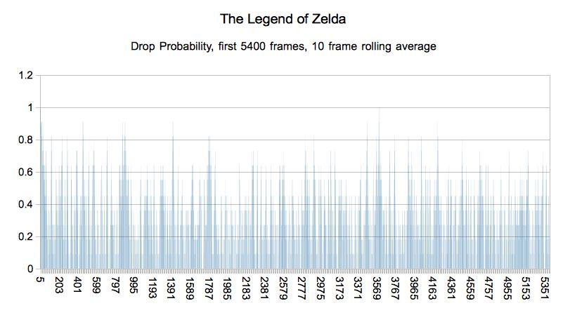 zelda-drops-rolling-average-5400-frames.png